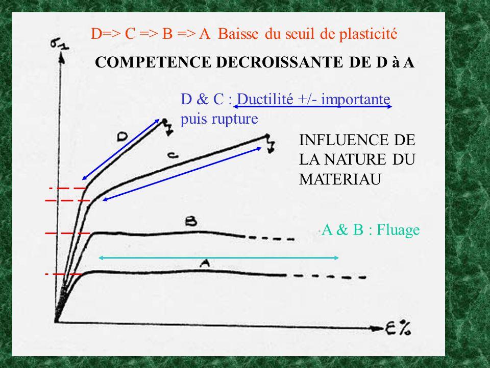 D=> C => B => A Baisse du seuil de plasticité D & C : Ductilité +/- importante puis rupture A & B : Fluage COMPETENCE DECROISSANTE DE D à A INFLUENCE