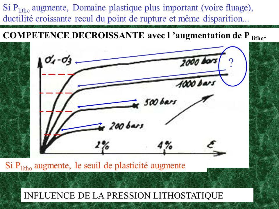 INFLUENCE DE LA PRESSION LITHOSTATIQUE Si P litho augmente, le seuil de plasticité augmente ? Si P litho augmente, Domaine plastique plus important (v