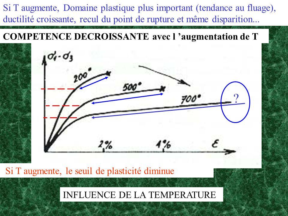 INFLUENCE DE LA TEMPERATURE Si T augmente, le seuil de plasticité diminue Si T augmente, Domaine plastique plus important (tendance au fluage), ductil