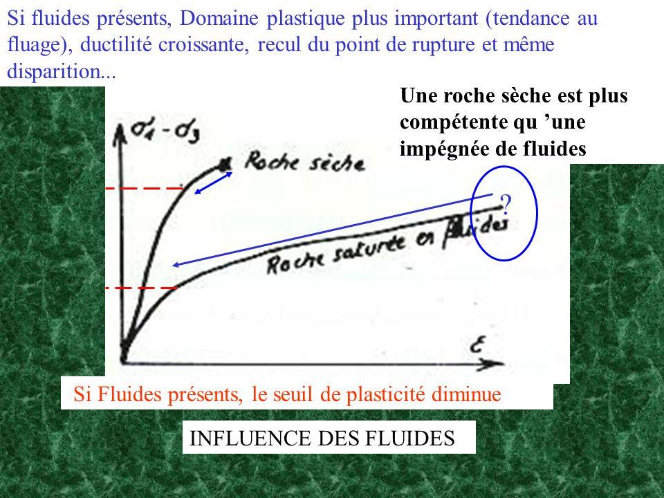 INFLUENCE DES FLUIDES Si Fluides présents, le seuil de plasticité diminue Si fluides présents, Domaine plastique plus important (tendance au fluage),