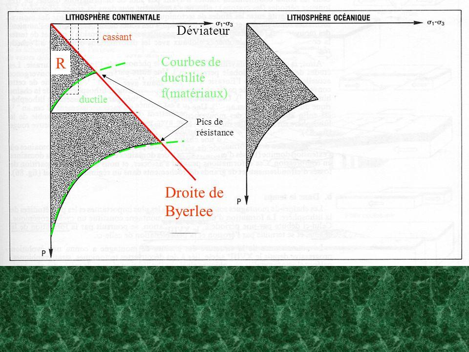 Droite de Byerlee Courbes de ductilité f(matériaux) Déviateur R cassant ductile Pics de résistance
