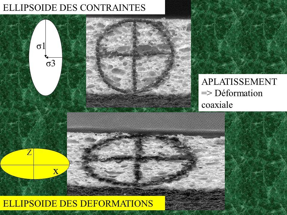 σ1 σ3 Z x APLATISSEMENT => Déformation coaxiale ELLIPSOIDE DES CONTRAINTES ELLIPSOIDE DES DEFORMATIONS