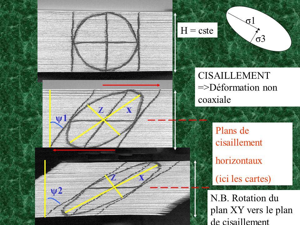 H = cste σ1 σ3 Z x ψ1 Z x ψ2 Plans de cisaillement horizontaux (ici les cartes) CISAILLEMENT =>Déformation non coaxiale N.B. Rotation du plan XY vers