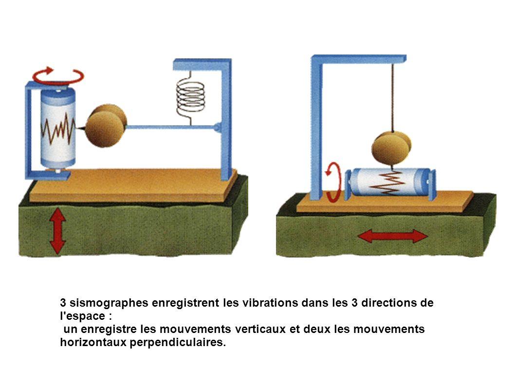 3 sismographes enregistrent les vibrations dans les 3 directions de l espace : un enregistre les mouvements verticaux et deux les mouvements horizontaux perpendiculaires.