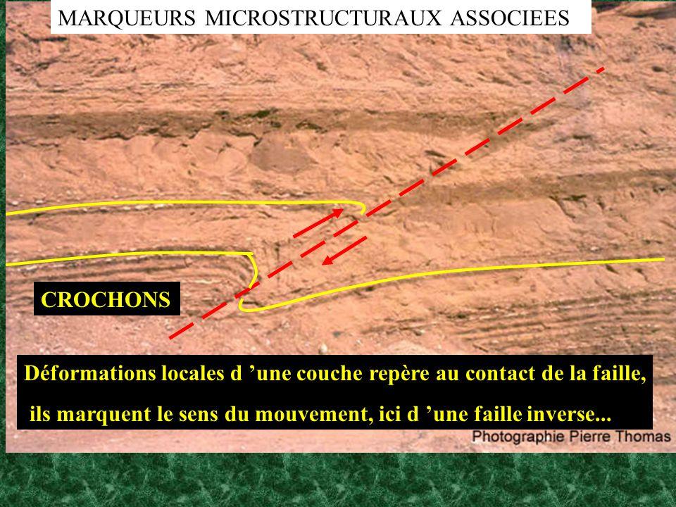 CROCHONS Déformations locales d une couche repère au contact de la faille, ils marquent le sens du mouvement, ici d une faille inverse... MARQUEURS MI