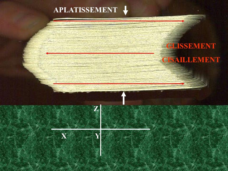 Z X Y APLATISSEMENT GLISSEMENT CISAILLEMENT
