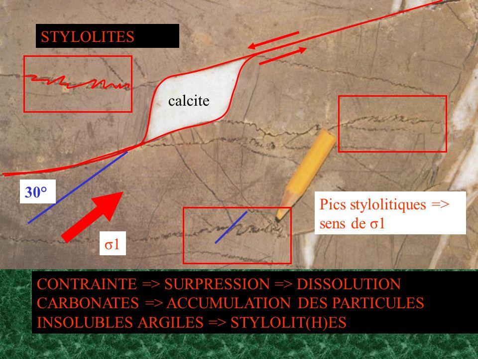 calcite STYLOLITES 30° σ1 Pics stylolitiques => sens de σ1 CONTRAINTE => SURPRESSION => DISSOLUTION CARBONATES => ACCUMULATION DES PARTICULES INSOLUBL