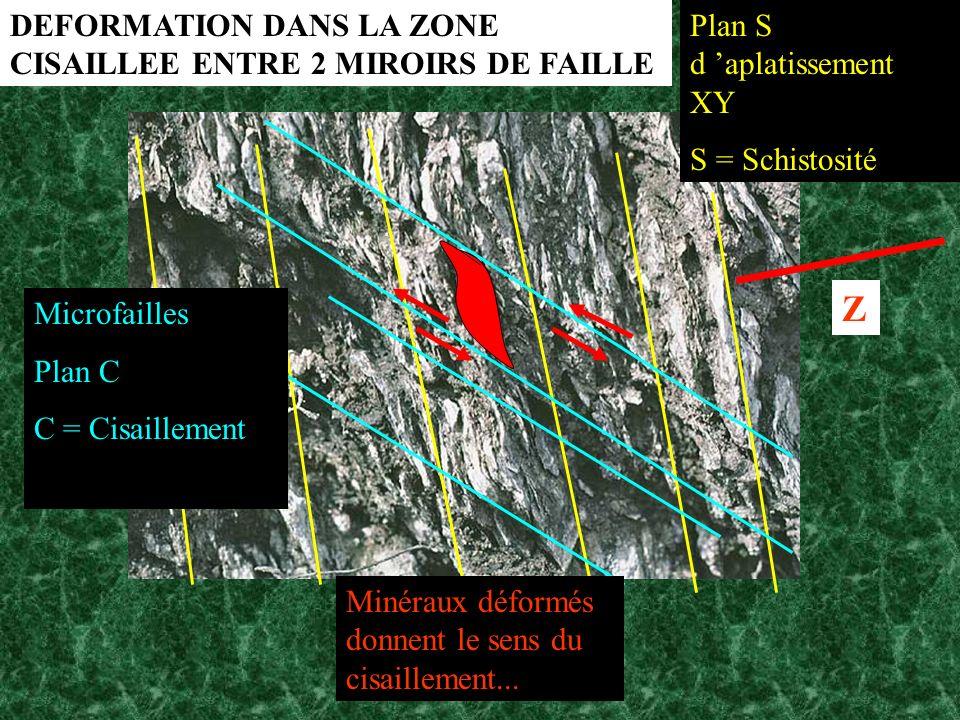 Plan S d aplatissement XY S = Schistosité Microfailles Plan C C = Cisaillement Minéraux déformés donnent le sens du cisaillement... DEFORMATION DANS L