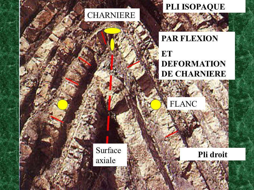 PLI ISOPAQUE CHARNIERE FLANC Surface axiale PAR FLEXION ET DEFORMATION DE CHARNIERE Pli droit