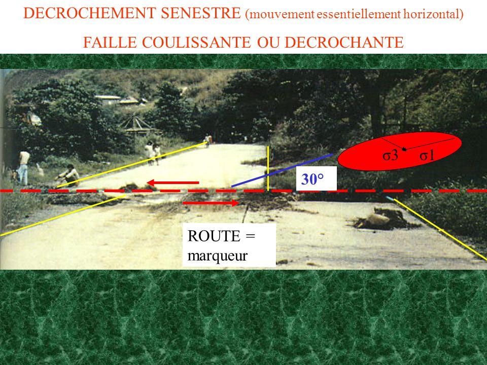 ROUTE = marqueur DECROCHEMENT SENESTRE (mouvement essentiellement horizontal) FAILLE COULISSANTE OU DECROCHANTE σ3 σ1 30°