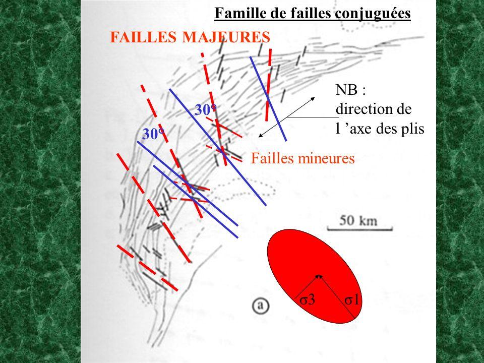 FAILLES MAJEURES Failles mineures 30° σ3 σ1 Famille de failles conjuguées NB : direction de l axe des plis
