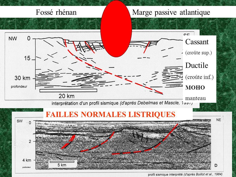 Fossé rhénan Marge passive atlantique Cassant (croûte sup.) Ductile (croûte inf.) MOHO manteau FAILLES NORMALES LISTRIQUES