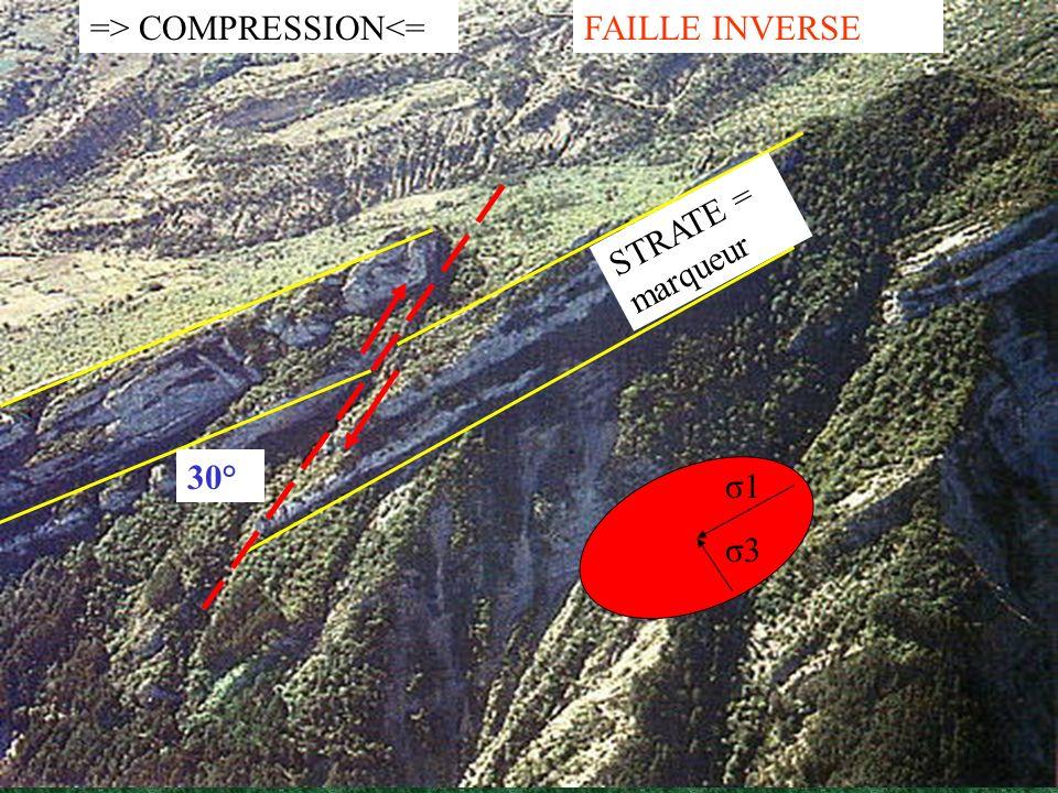 STRATE = marqueur => COMPRESSION<=FAILLE INVERSE σ1 σ3 30°