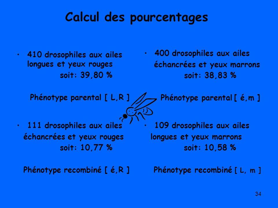 34 Calcul des pourcentages 410 drosophiles aux ailes longues et yeux rouges soit: 39,80 % Phénotype parental [ L,R ] 400 drosophiles aux ailes échancr