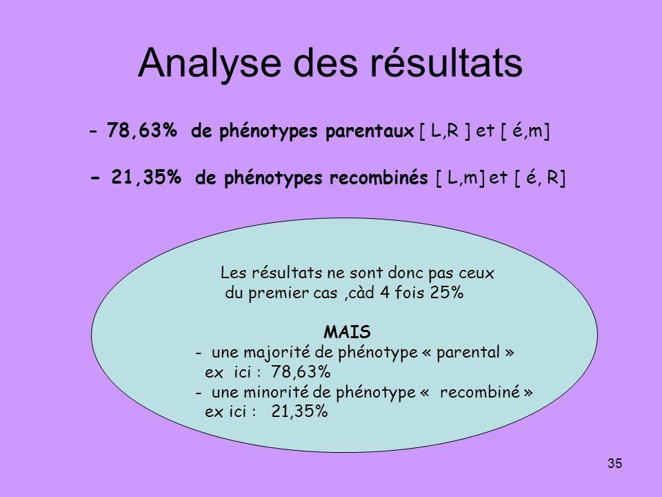 35 Analyse des résultats - 78,63% de phénotypes parentaux [ L,R ] et [ é,m] - 21,35% de phénotypes recombinés [ L,m] et [ é, R] Les résultats ne sont