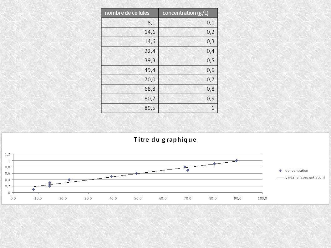 nombre de cellules concentration (g/L) 8,10,1 14,60,2 14,60,3 22,40,4 39,30,5 49,40,6 70,00,7 68,80,8 80,70,9 89,51