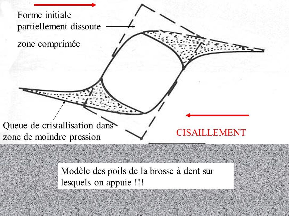 Forme initiale partiellement dissoute zone comprimée Queue de cristallisation dans zone de moindre pression CISAILLEMENT Modèle des poils de la brosse à dent sur lesquels on appuie !!!