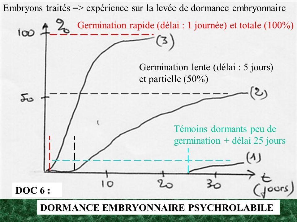 DOC 6 : Témoins dormants peu de germination + délai 25 jours Germination lente (délai : 5 jours) et partielle (50%) Germination rapide (délai : 1 jour