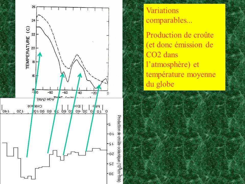Variations comparables... Production de croûte (et donc émission de CO2 dans latmosphère) et température moyenne du globe