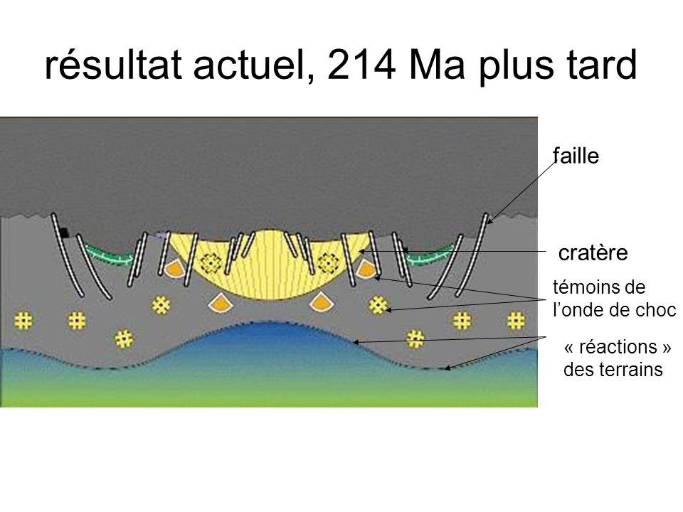 résultat actuel, 214 Ma plus tard faille cratère témoins de londe de choc « réactions » des terrains