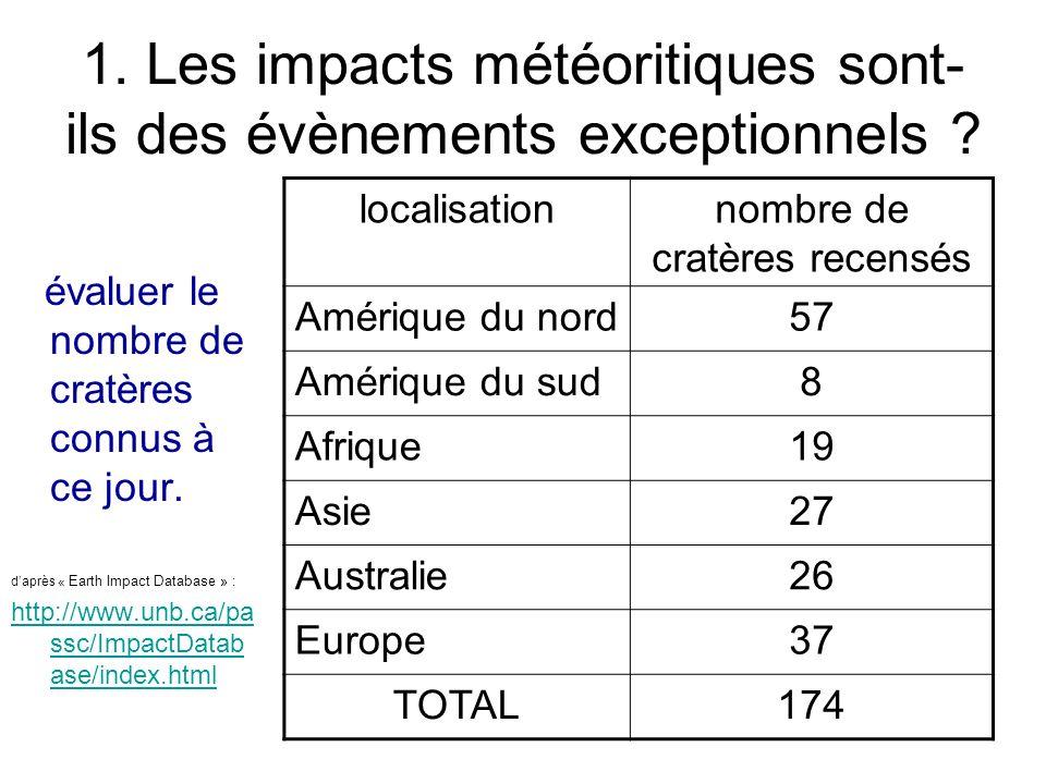 1. Les impacts météoritiques sont- ils des évènements exceptionnels ? évaluer le nombre de cratères connus à ce jour. daprès « Earth Impact Database »