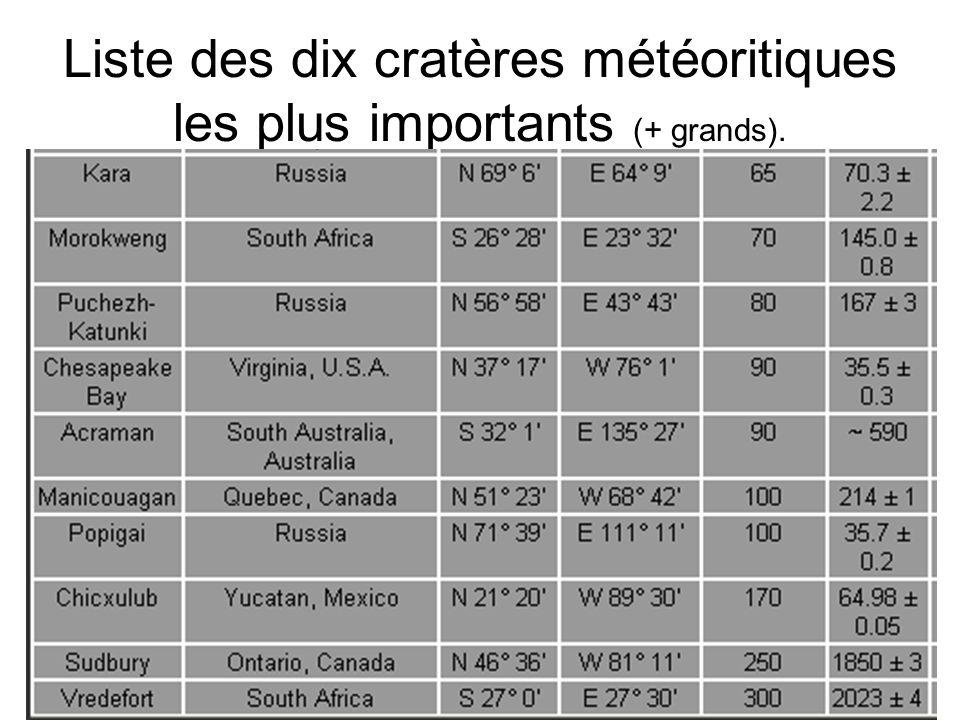 Liste des dix cratères météoritiques les plus importants (+ grands).