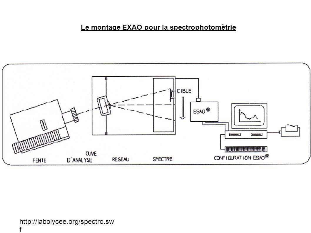 http://labolycee.org/spectro.sw f Le montage EXAO pour la spectrophotomètrie