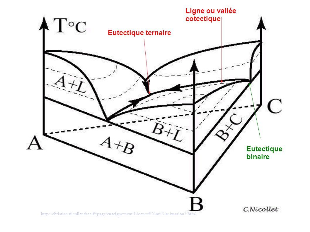 http://christian.nicollet.free.fr/page/enseignement/LicenceSN/ani3/animation3.html Ligne ou vallée cotectique Eutectique ternaire Eutectique binaire