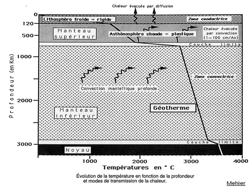 Site IPGP Le réservoir du Kilauea - M. Ryan, dans \ How volcanoes work\ , JGR, 1987)