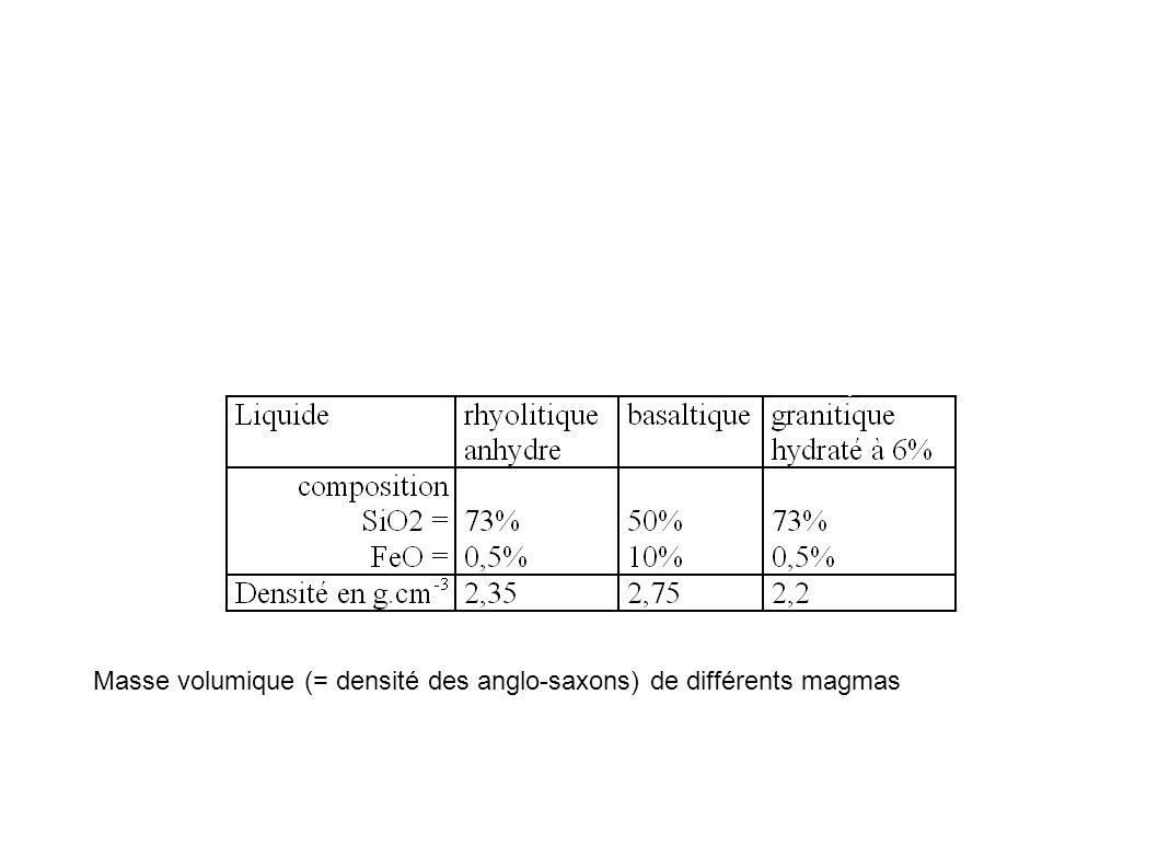Masse volumique (= densité des anglo-saxons) de différents magmas