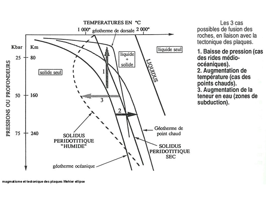 Composition chimique (en % d oxydes) des lherzolites et des harzburgites