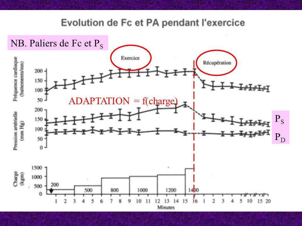 ADAPTATION = f(charge) PSPDPSPD NB. Paliers de Fc et P S