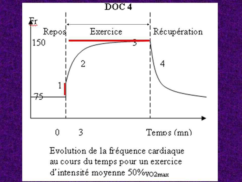 DOC 5 : Les causes des variations de VES Aptitude à se remplir (VTD) ou (et) à se vider (VTS) ??.