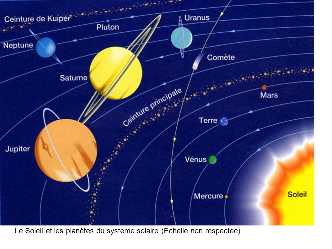 Le Soleil et les planètes du système solaire (Échelle non respectée)