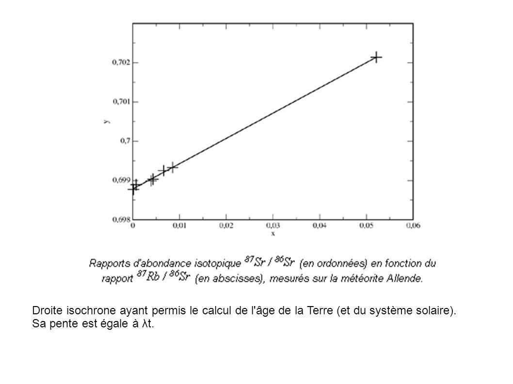 Droite isochrone ayant permis le calcul de l âge de la Terre (et du système solaire).