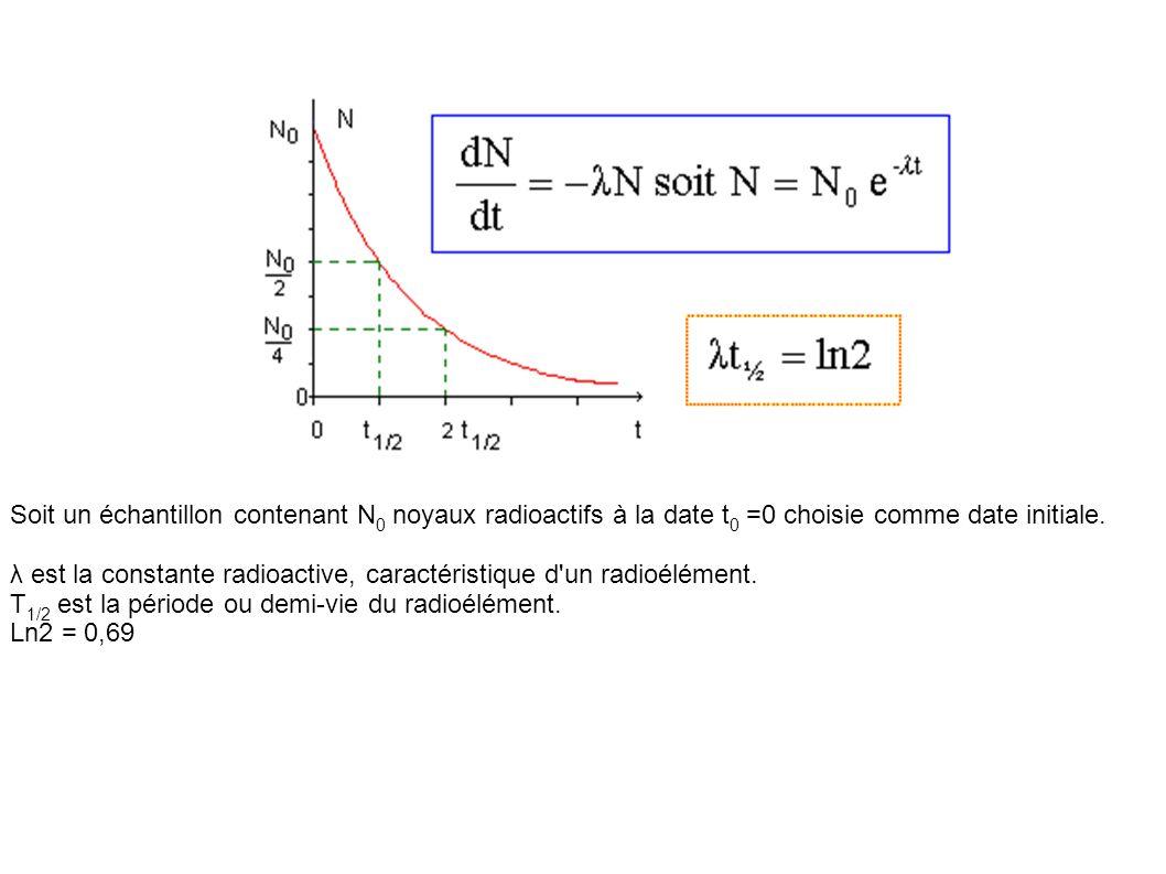 Soit un échantillon contenant N 0 noyaux radioactifs à la date t 0 =0 choisie comme date initiale.
