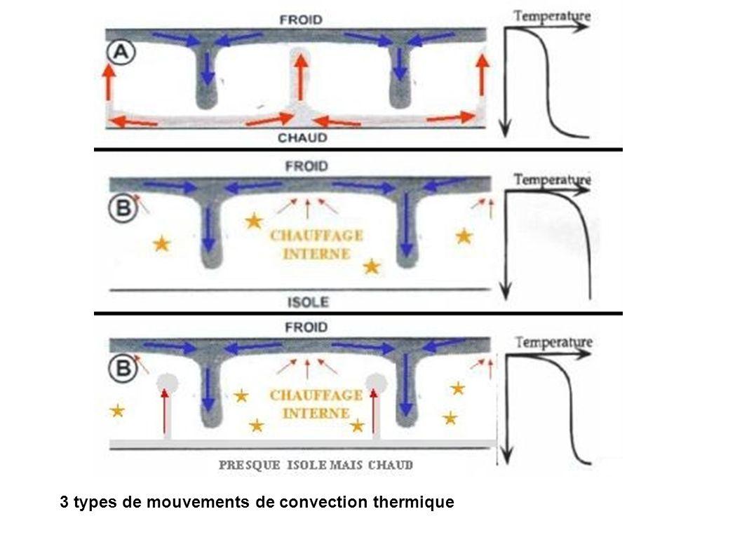 3 types de mouvements de convection thermique