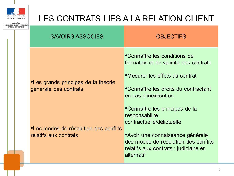 7 LES CONTRATS LIES A LA RELATION CLIENT SAVOIRS ASSOCIESOBJECTIFS Les grands principes de la théorie générale des contrats Les modes de résolution de