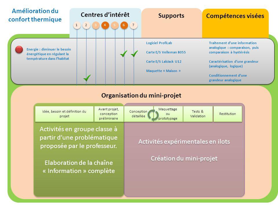 Centres dintérêt Compétences visées Supports 1 1 2 2 3 3 4 4 5 5 6 6 7 7 Energie : diminuer le besoin énergétique en régulant la température dans lhab
