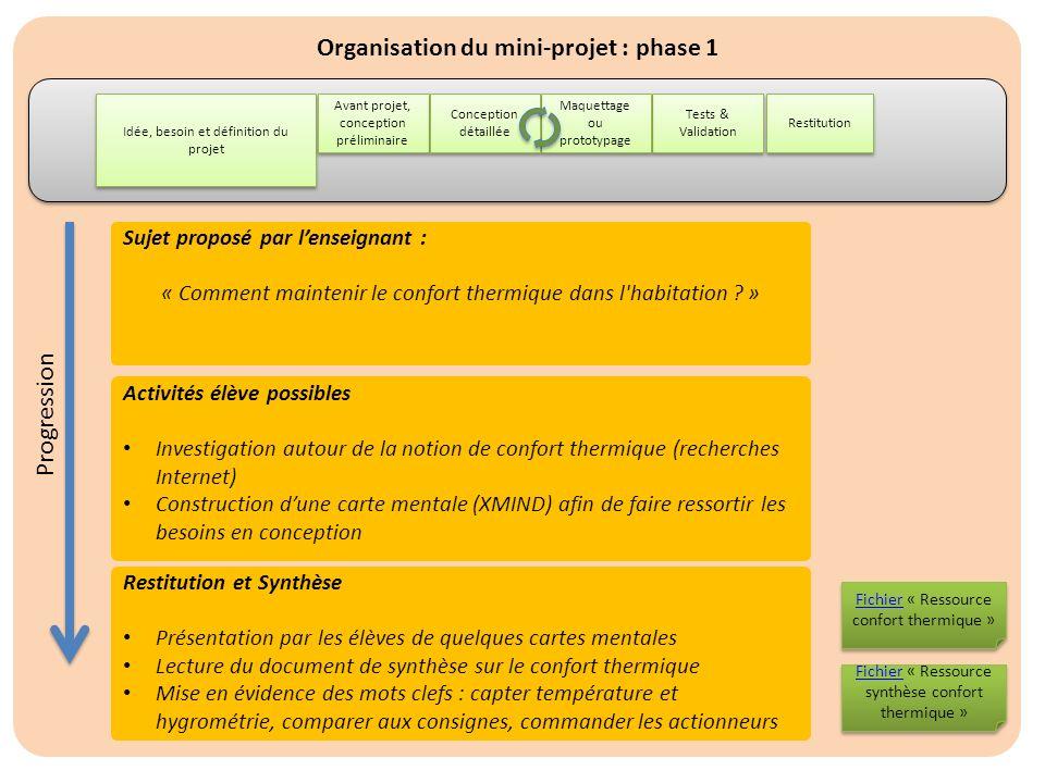 Organisation du mini-projet : phase 1 Idée, besoin et définition du projet Restitution Avant projet, conception préliminaire Tests & Validation Maquet