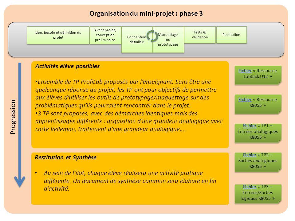 Organisation du mini-projet : phase 3 Idée, besoin et définition du projet Restitution Avant projet, conception préliminaire Tests & Validation Maquet