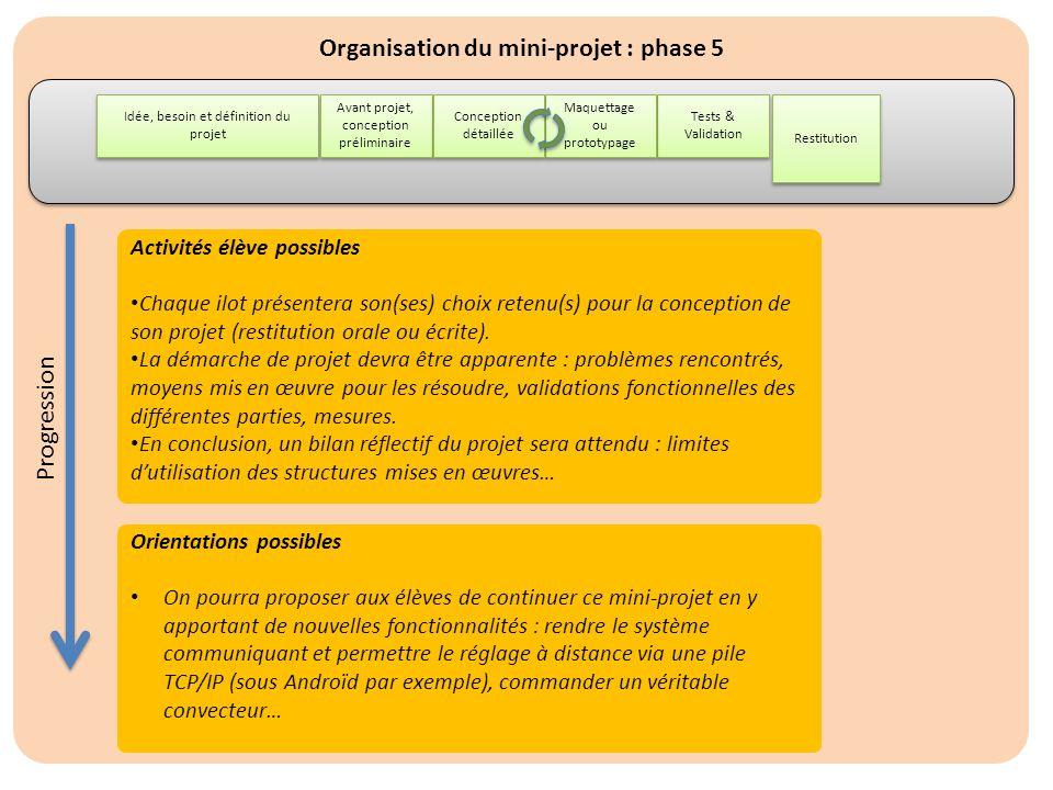 Organisation du mini-projet : phase 5 Idée, besoin et définition du projet Restitution Avant projet, conception préliminaire Tests & Validation Maquet