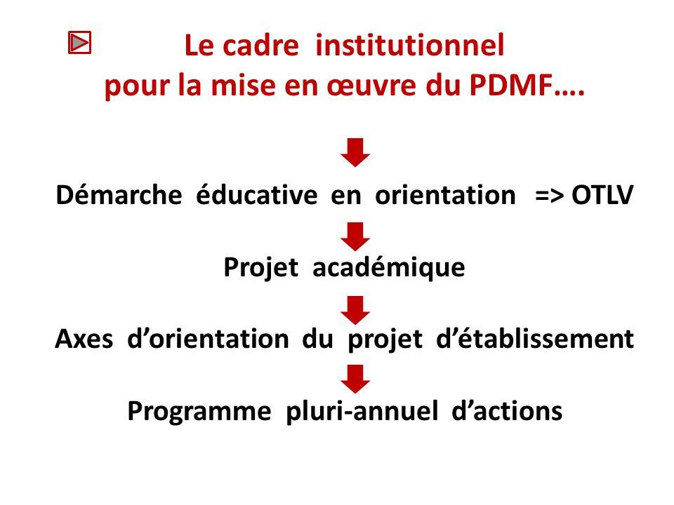 Le cadre institutionnel pour la mise en œuvre du PDMF….
