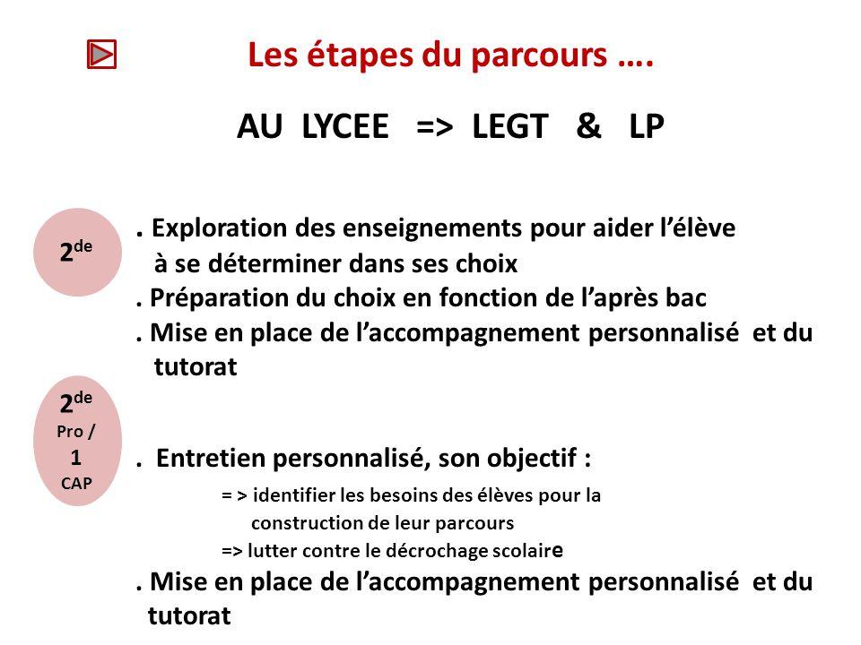 Les étapes du parcours ….AU LYCEE => LEGT & LP. Entretien personnalisé dorientation.