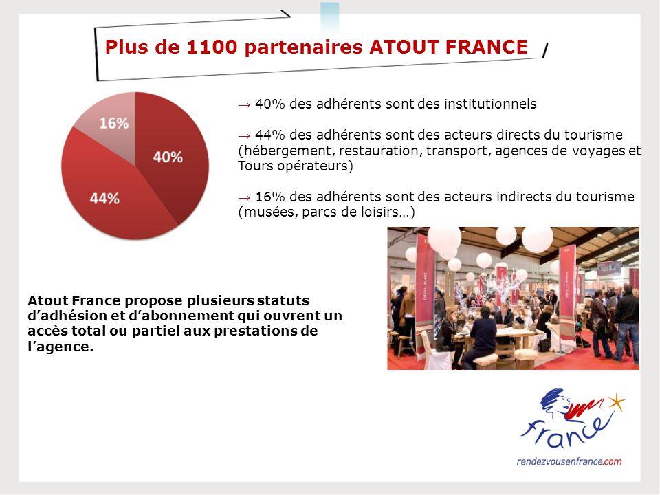 Plus de 1100 partenaires ATOUT FRANCE 40% des adhérents sont des institutionnels 44% des adhérents sont des acteurs directs du tourisme (hébergement, restauration, transport, agences de voyages et Tours opérateurs) 16% des adhérents sont des acteurs indirects du tourisme (musées, parcs de loisirs…) Atout France propose plusieurs statuts dadhésion et dabonnement qui ouvrent un accès total ou partiel aux prestations de lagence.