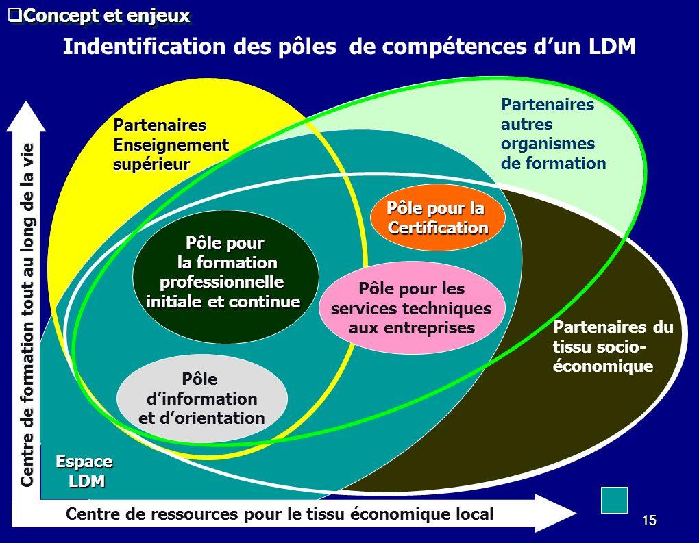 15 Centre de ressources pour le tissu économique local Indentification des pôles de compétences dun LDM Centre de formation tout au long de la vie Pôl