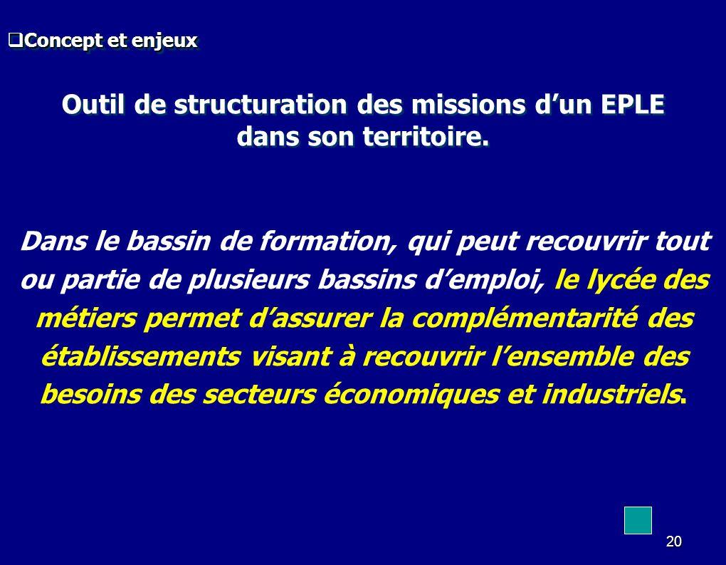 20 Outil de structuration des missions dun EPLE dans son territoire. Outil de structuration des missions dun EPLE dans son territoire. Dans le bassin