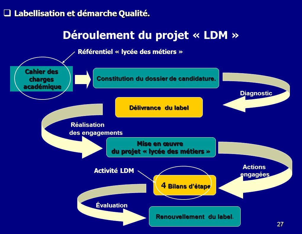 27 Actions engagées Mise en œuvre du projet « lycée des métiers » Bilans détape 4 Bilans détape Déroulement du projet « LDM » Délivrance du label Diag