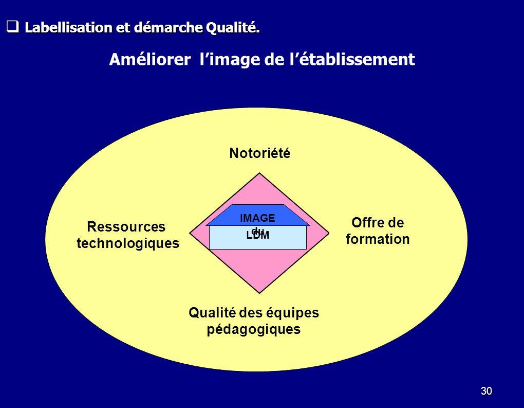 30 LDM IMAGE du Notoriété Ressources technologiques Offre de formation Qualité des équipes pédagogiques Labellisation et démarche Qualité. Labellisati