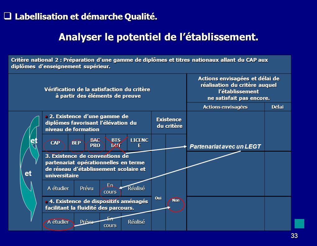 33 Analyser le potentiel de létablissement. Critère national 2 : Préparation d'une gamme de diplômes et titres nationaux allant du CAP aux diplômes d'